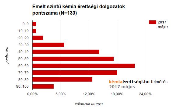 Grafikon: dolgozatok pontszáma