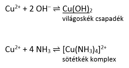 Réz(II)-szulfát és ammóniaoldat reakciója, egyenletek