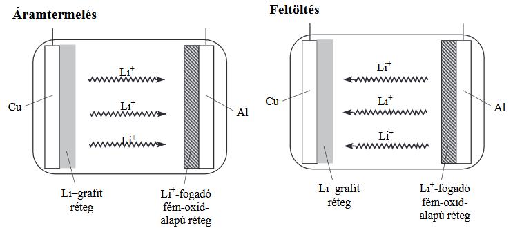 A lítiumion-akkumulátor vázlatos rajza az 5. feladatban.